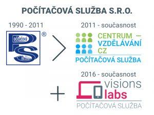 Počítačová služba s.r.o. - přehled log