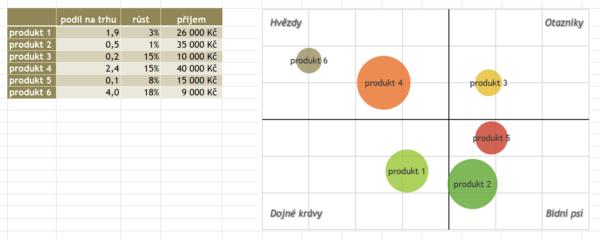 Tabulka s daty a BCG graf v Excelu